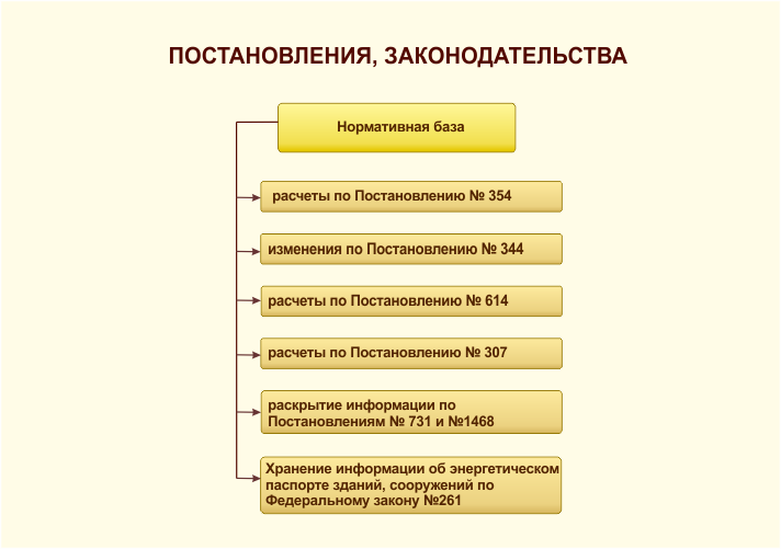Нормативная численность жилищных инспекций Древний сайт отборных  Тсн документы в жилищную инспекцию