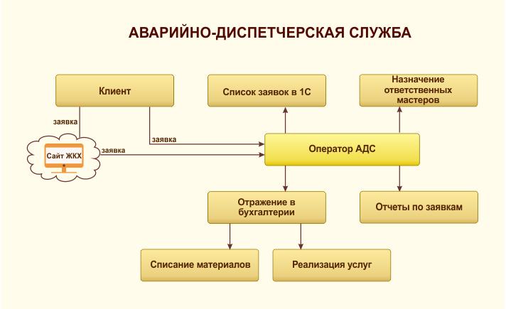 диспетчерская программа - фото 5
