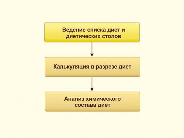 Программа для калькуляции товаров питания
