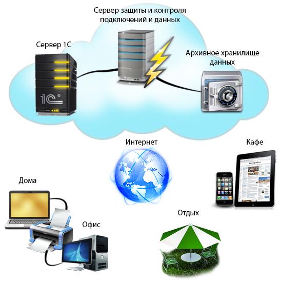 Удаленные сервера аренда видеокурс создание и администрирование сайтов на joomla 1 5 скачать